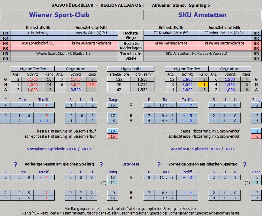 Saisonstatistik Wiener Sport-Club vs. SKU Amstetten