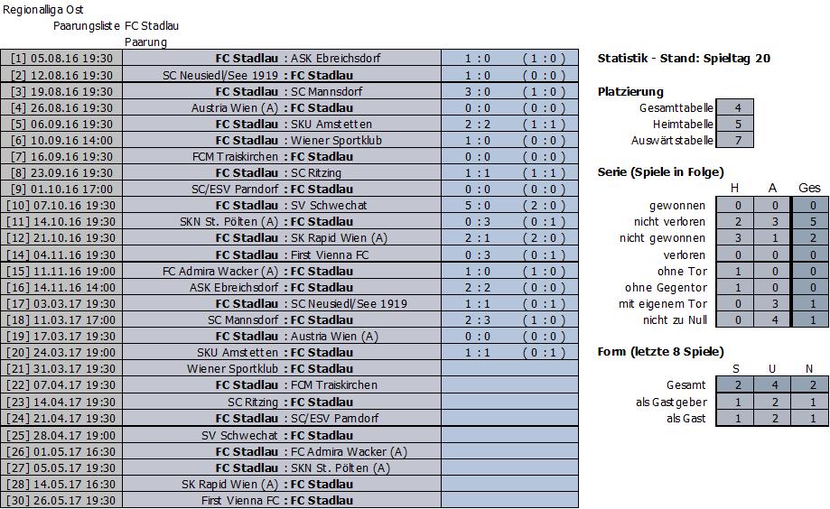 Bisherige Ergebnisse FC Stadlau
