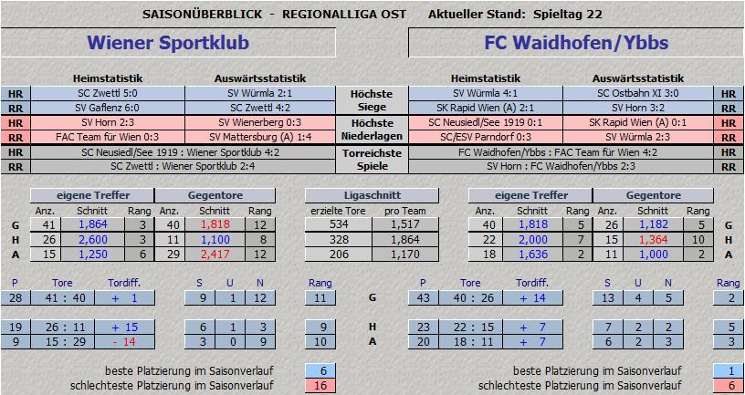 Vergleich Wiener Sportklub vs. FC Waidhofen/Ybbs