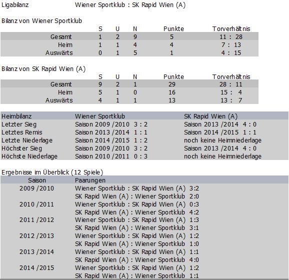 Bilanz Wiener Sportklub vs. Rapid Amateure