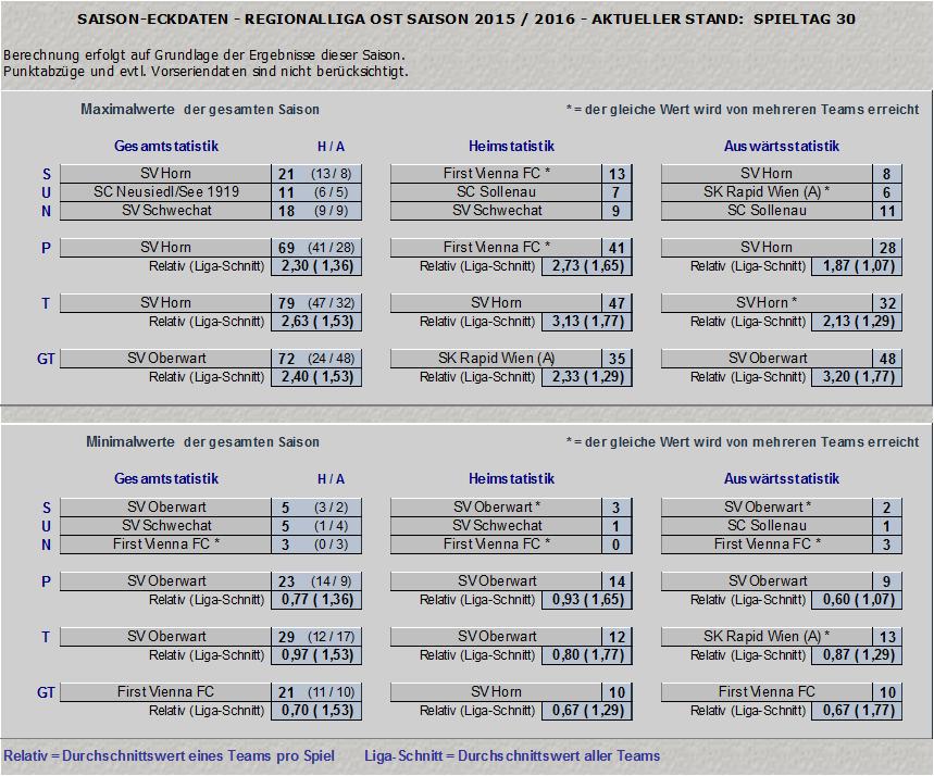 Saisonstatistik Teil 2