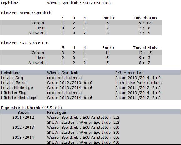 Bilanz Wiener Sportklub vs.  SKU Amstetten