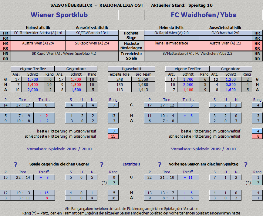 Vergleich Wiener Sportklub vs. Waidhofen/Ybbs