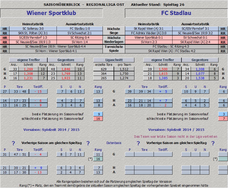 Vergleich Wiener Sportklub vs. FC Stadlau