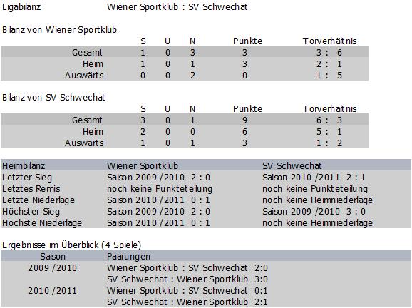Bilanz Wiener Sportklub vs. SV Schwechat