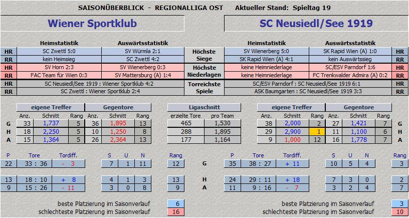Vergleich Wiener Sportklub vs. SC Neusiedl/See 1919