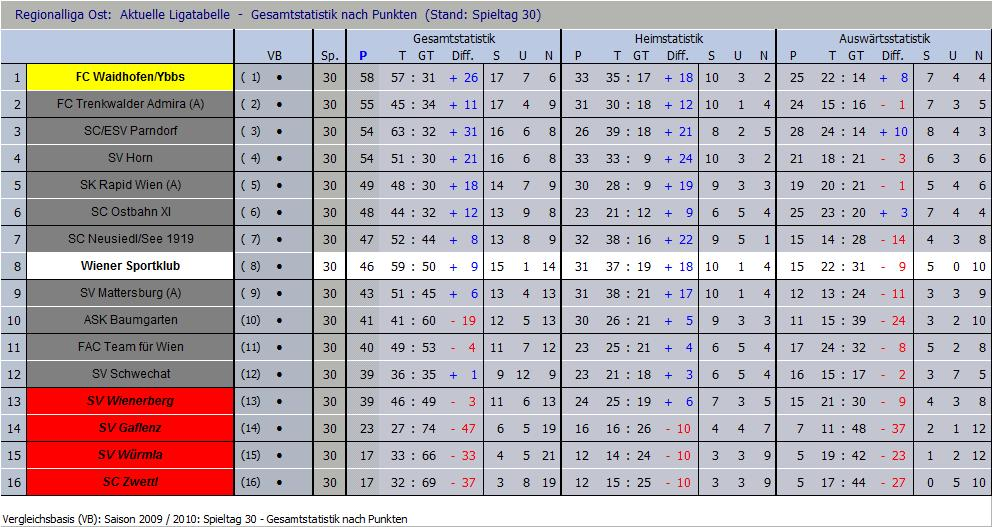 Endstand Saison 2009/10