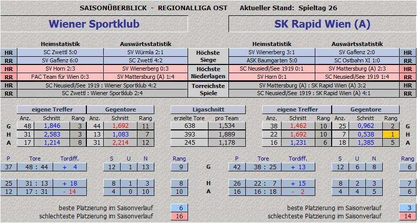 Vergleich Wiener Sportklub vs. SK Rapid Wien Amateure