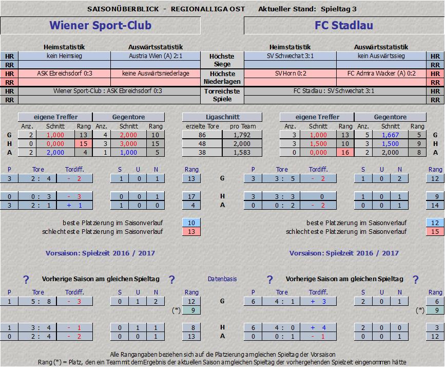 Statistik Wiener Sport-Club vs. FC Stadlau