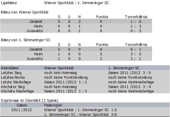 Bilanz Wiener Sportklub vs. Simmering