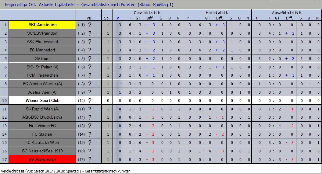 Tabelle nach Runde 1