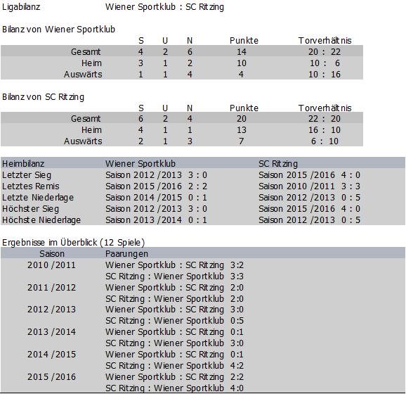 Bilanz Wiener Sportklub vs. SC Ritzing