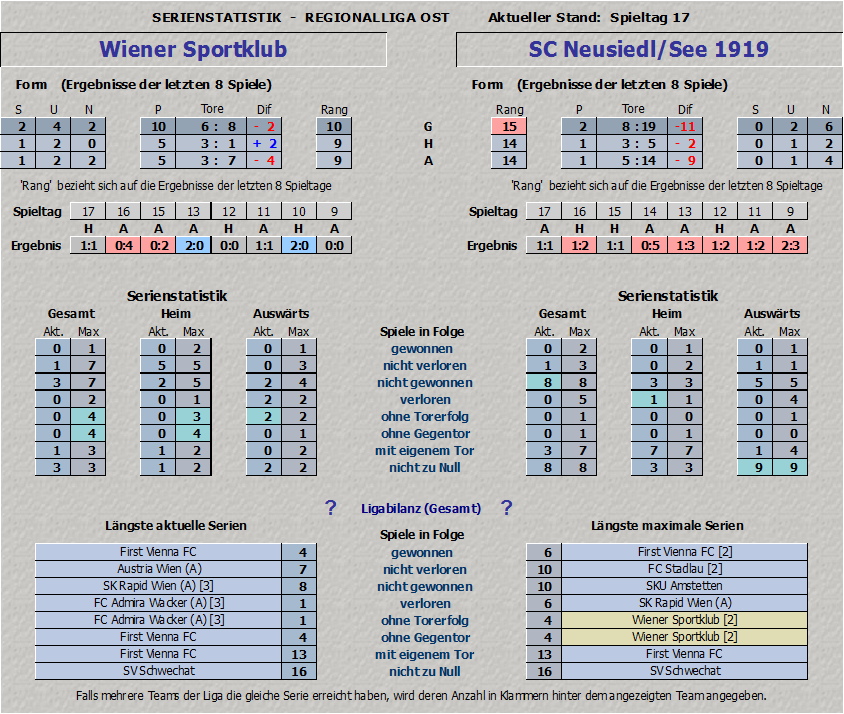 Serienstatistik Wiener Sportklub vs. SC Neusiedl/See