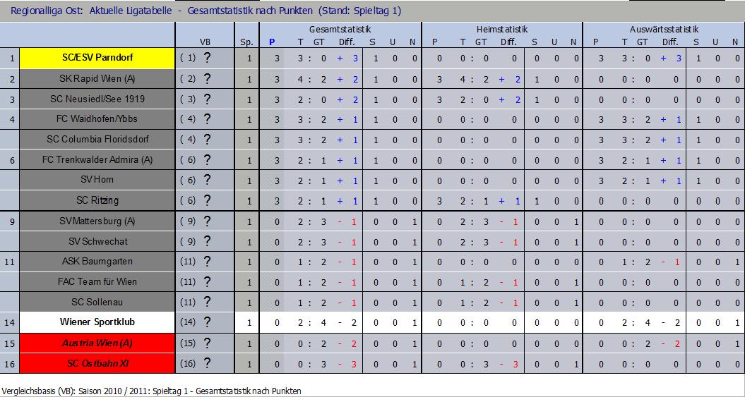 Tabelle nach 1 Runde
