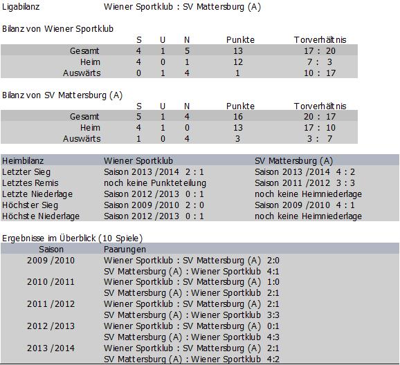 Bilanz Wiener Sportklub vs. Mattersburg Amateure