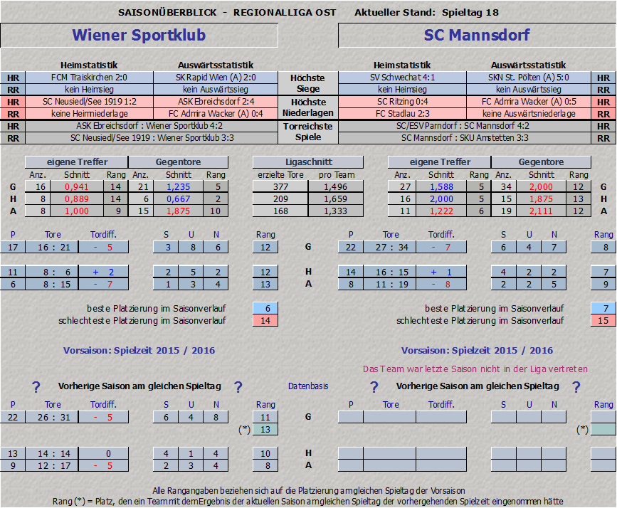 Vergleich Wiener Sportklub vs. SC Mannsdorf Teil 1