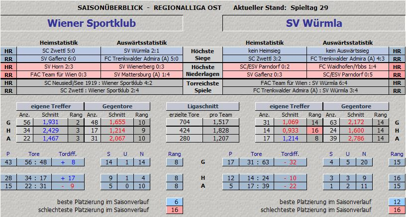 Vergleich Wiener Sportklub vs. SV Würmla