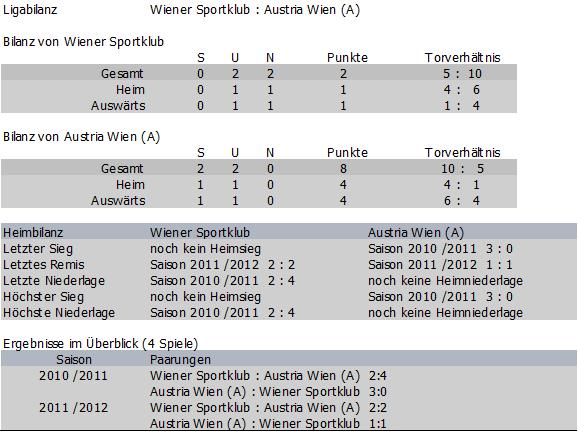 Bilanz Wiener Sportklub vs. Austria Amateure