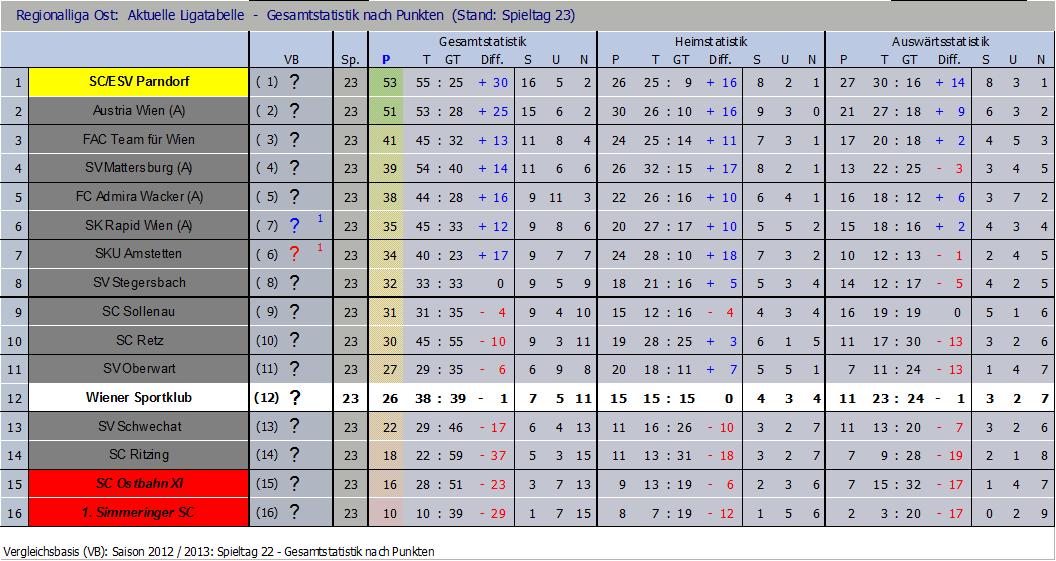 Tabelle nach 23 Runden