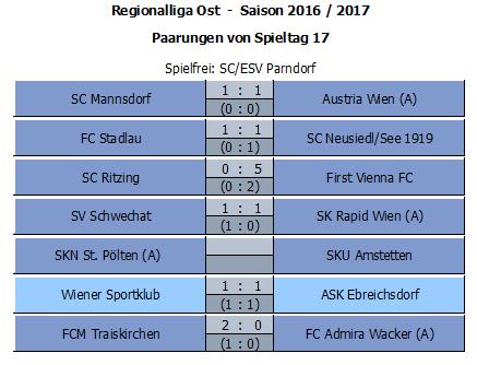 Ergebnisse Runde 17