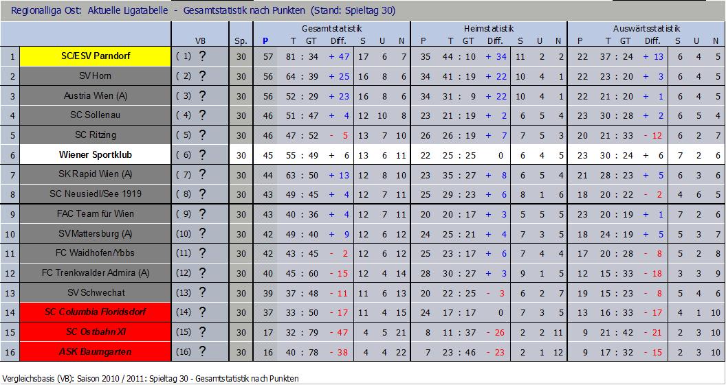 Tabelle Saisonende