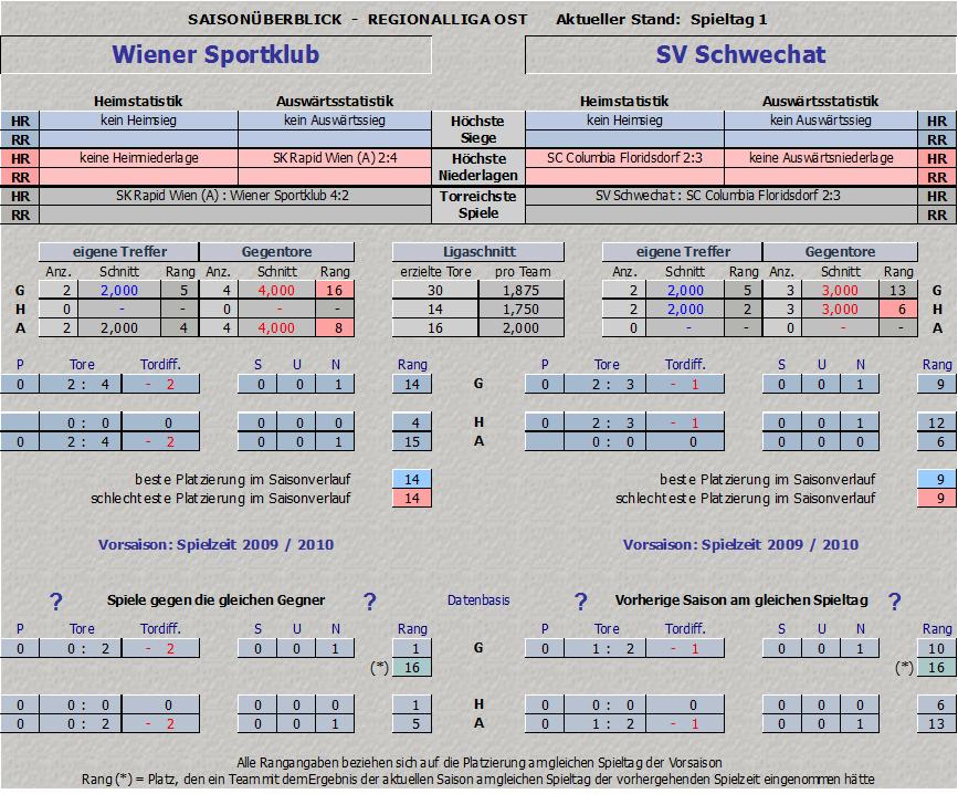 Vergleich Wiener Sportklub vs. Schwechat