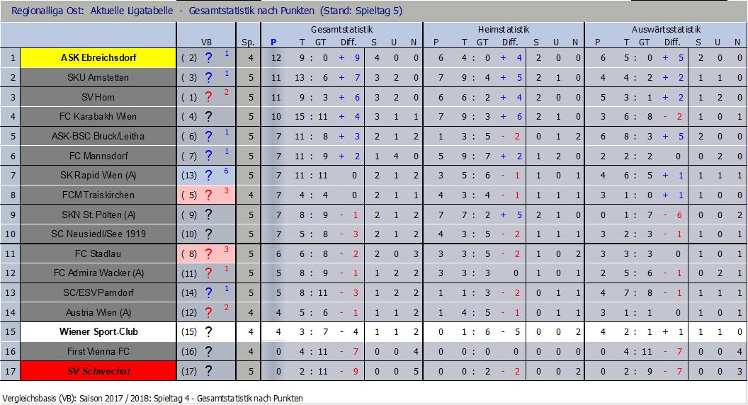 Tabelle nach Runde 5
