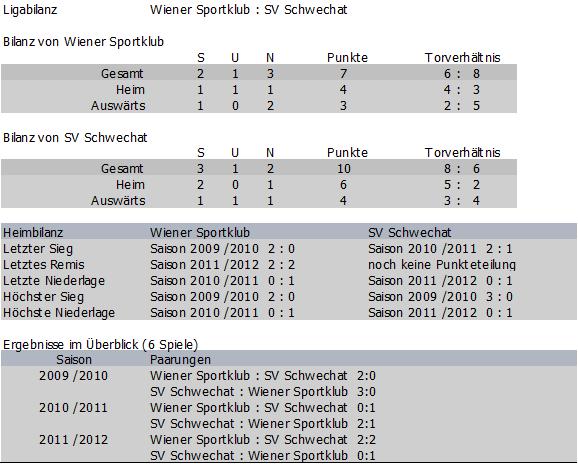 Bilanz Wiener Sportklub vs. Schwechat