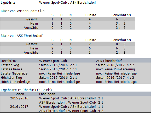 Bilanz Wiener Sport-Club vs. ASK Ebreichsdorf