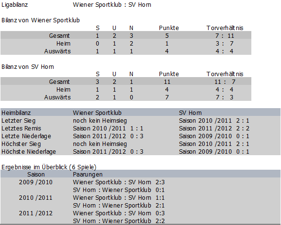 Bilanz Wiener Sportklub vs. SV Horn