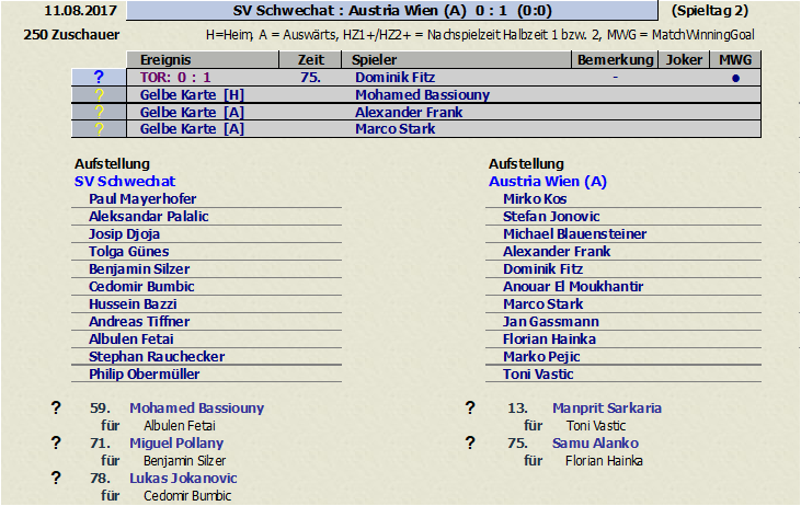 Matchdaten: SV Schwechat vs. Austria Amateure