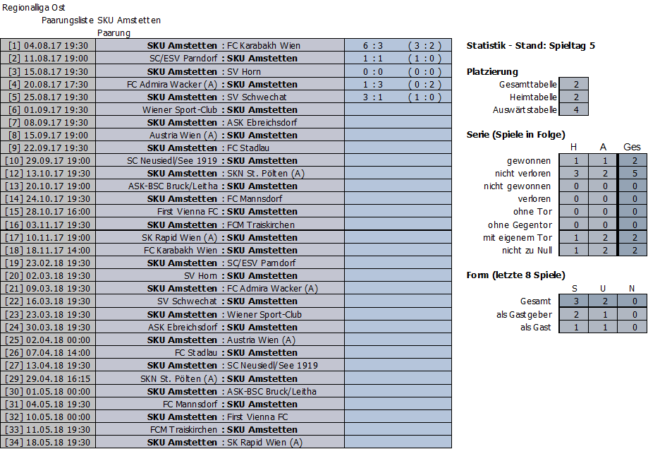 Bisherige Ergebnisse SKU Amstetten
