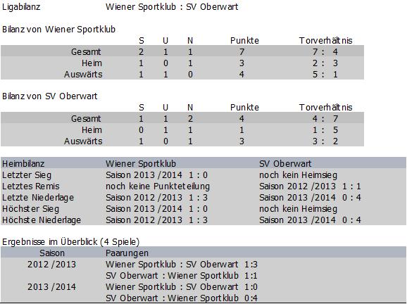 Bilanz Wiener Sportklub vs. SV Oberwart