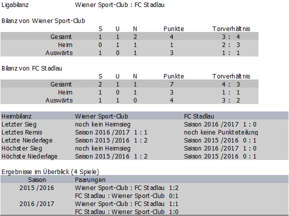 Bilanz Wiener Sport-Club vs. FC Stadlau