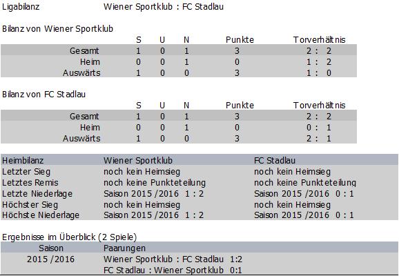 Bilanz Wiener Sportklub vs. FC Stadlau