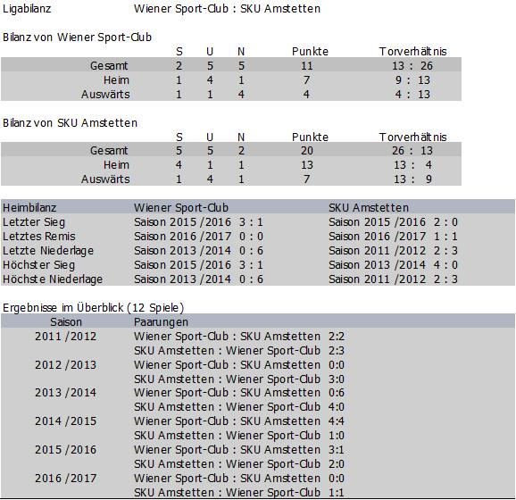 Bilanz Wiener Sport-Club vs. SKU Amstetten