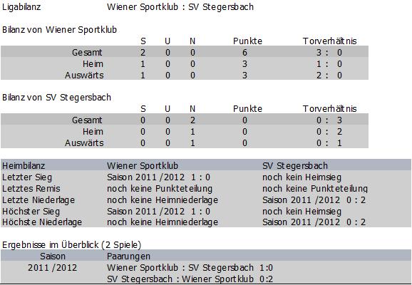 Bilanz Wiener Sportklub vs. Stegersbach