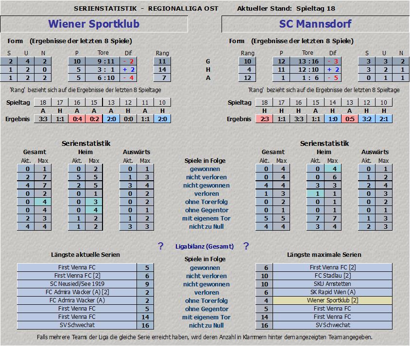 Vergleich Wiener Sportklub vs. SC Mannsdorf Teil 2