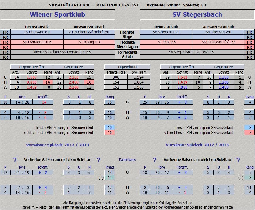 Vergleich Wiener Sportklub vs. SV Stegersbach