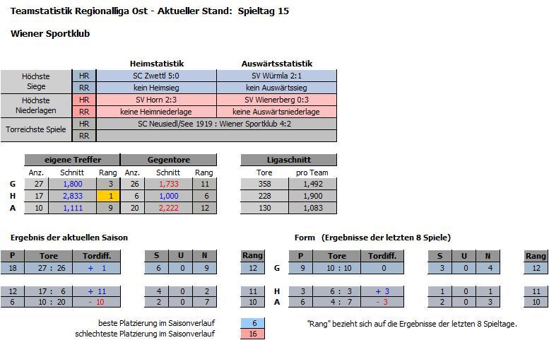Teamstatistik Wiener Sportklub