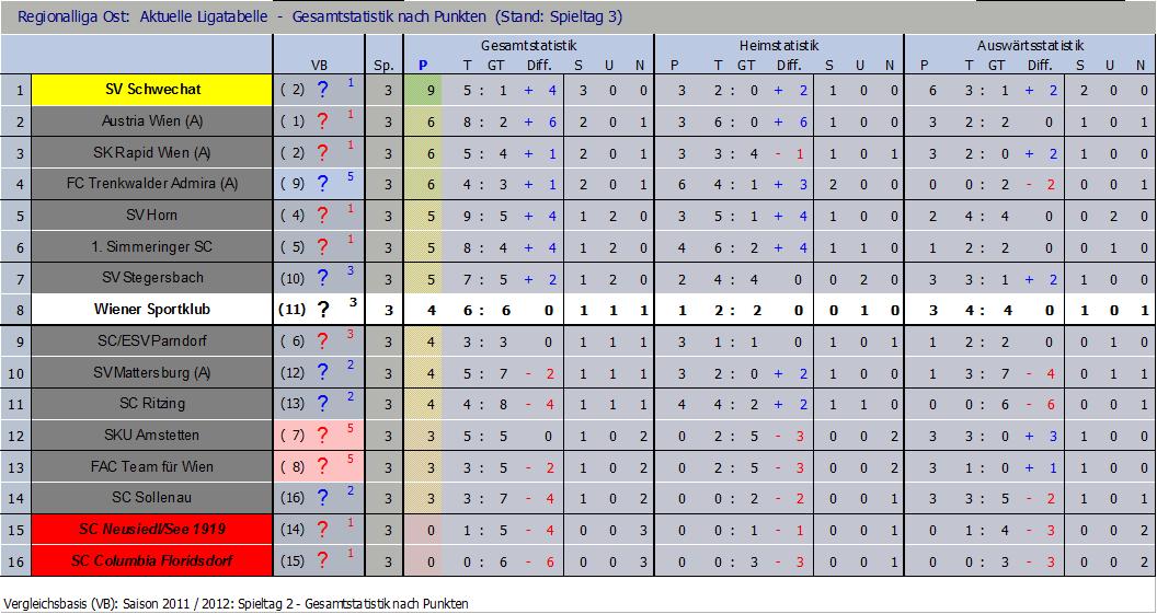 Tabelle nach 3 Runden