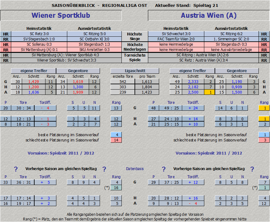 Vergleich Wiener Sportklub vs. Austria Amateure