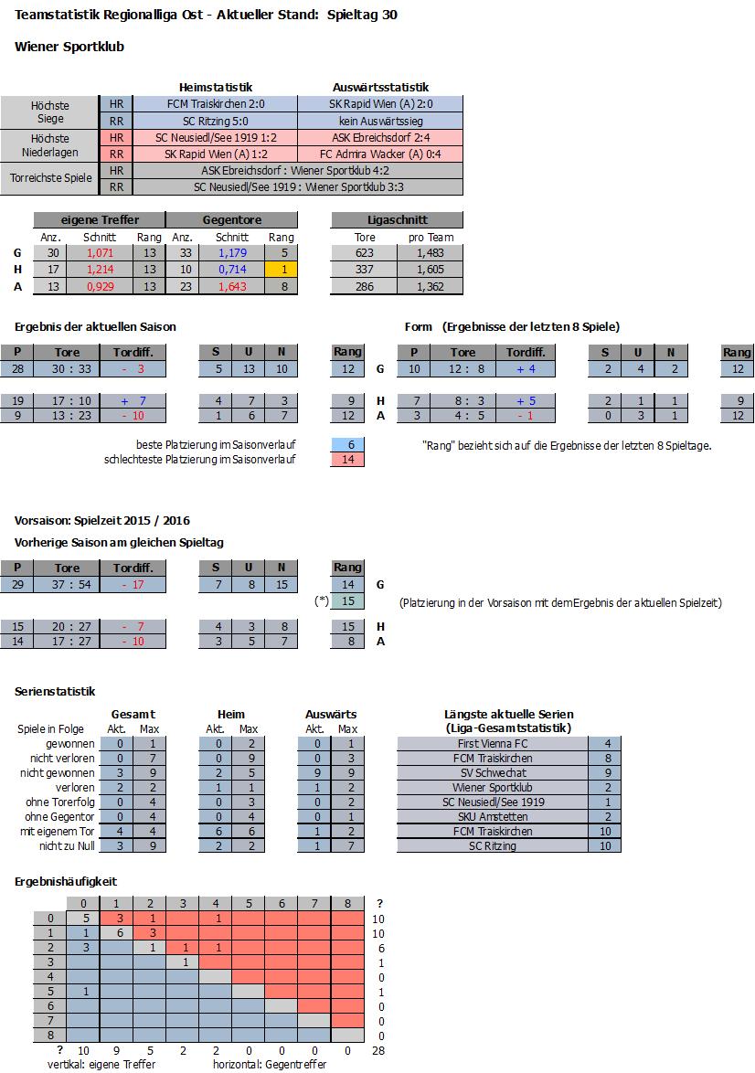 Statistik Wiener Spotklub 2016/17