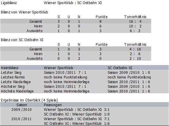 Bilanz Wiener Sportklub vs. Ostbahn XI