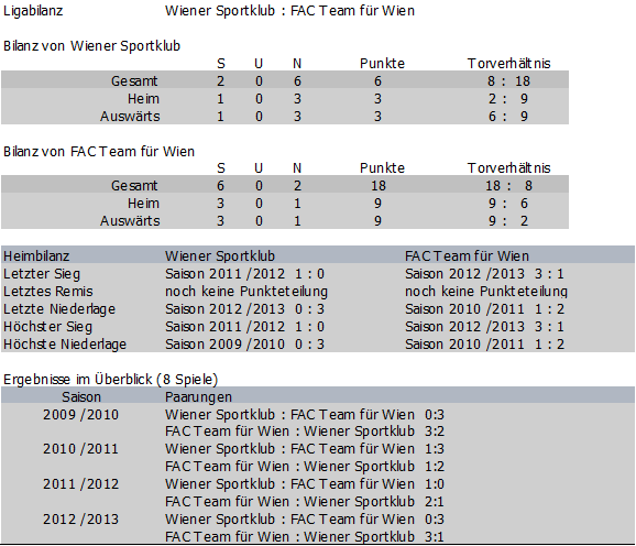 Bilanz Wiener Sportklub vs. FAC