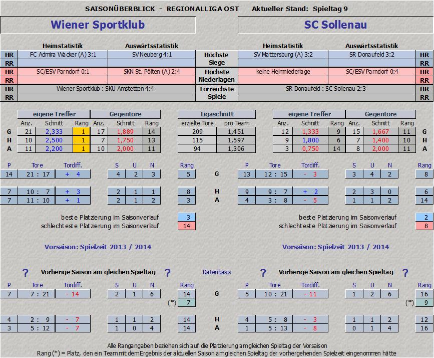 Vergleich Wiener Sportklub vs. SC Sollenau