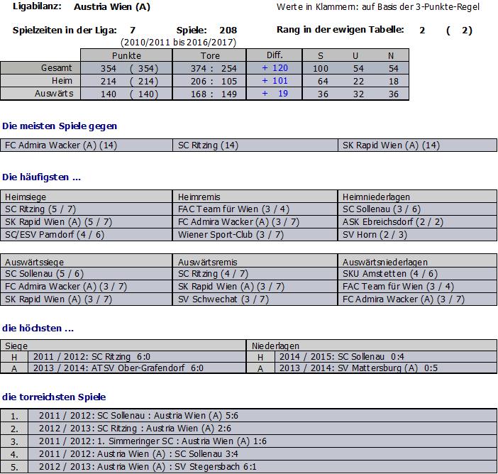 Teamstatistik Austria Wien Amateure