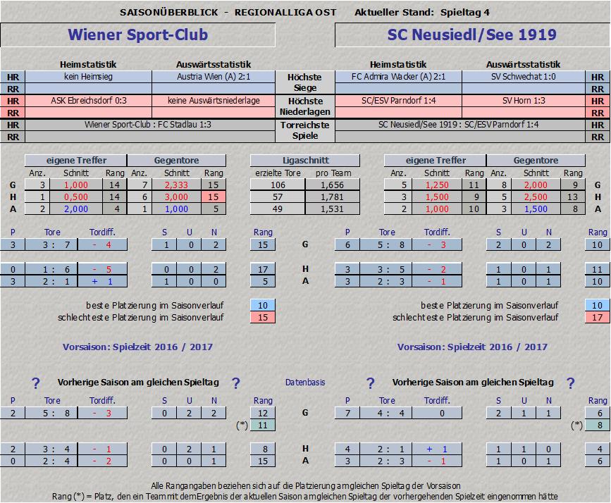 Statistik Wiener Sport-Club vs. SC Neusiedl/See