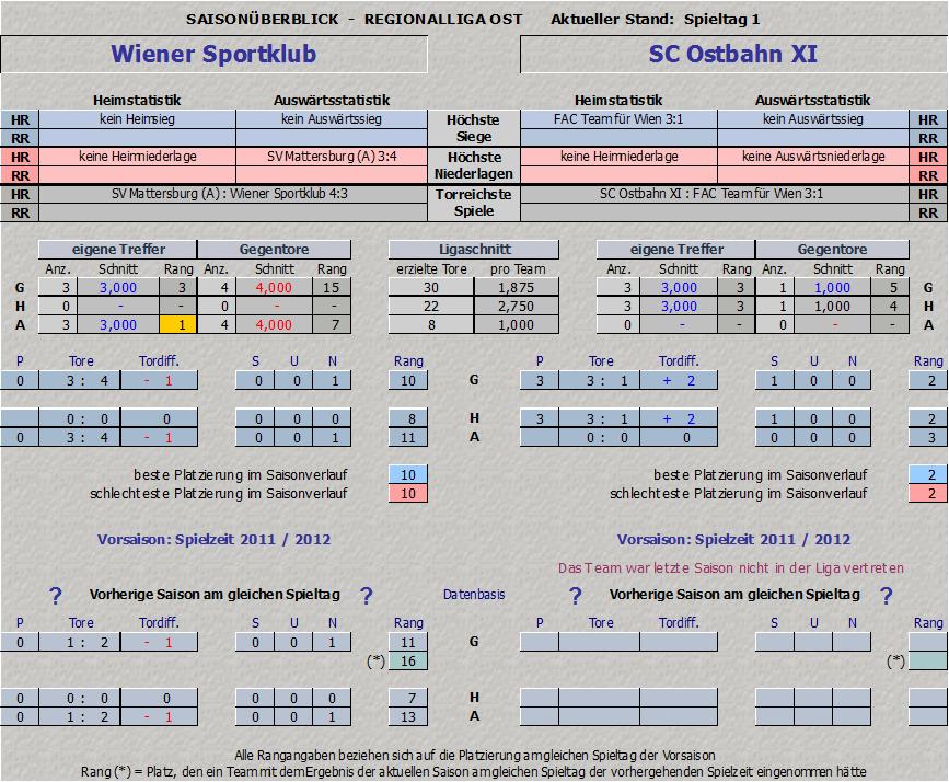 Vergleich Wiener Sportklub vs. Ostbahn XI