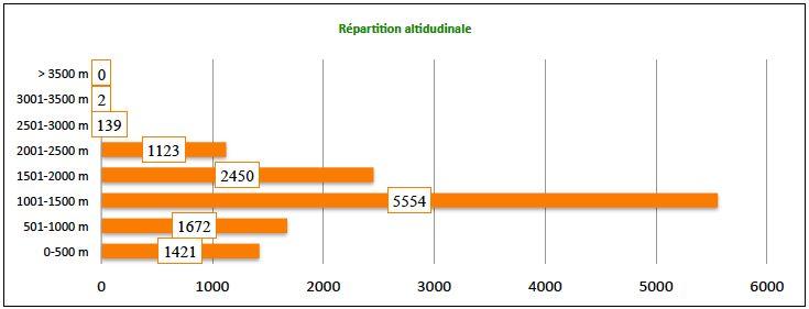 Répartition altitudinale des espèces d'oiseaux en Maurienne
